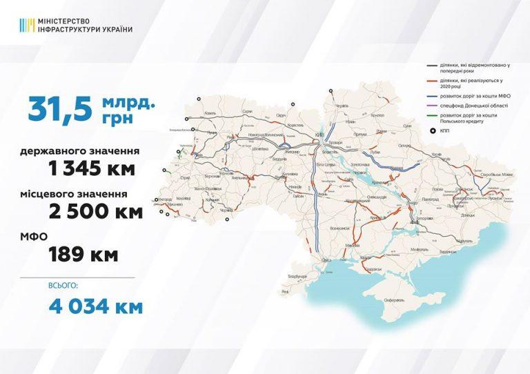 Н-11 та Н-14 увійшли до затвердженого Урядом переліку доріг, які будуть відновлюватись у 2020 році