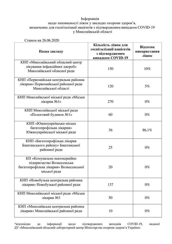 Оперативна інформація щодо заповненості ліжок у закладах охорони здоров'яу Миколаївській області станом на 26.06.2020 р.