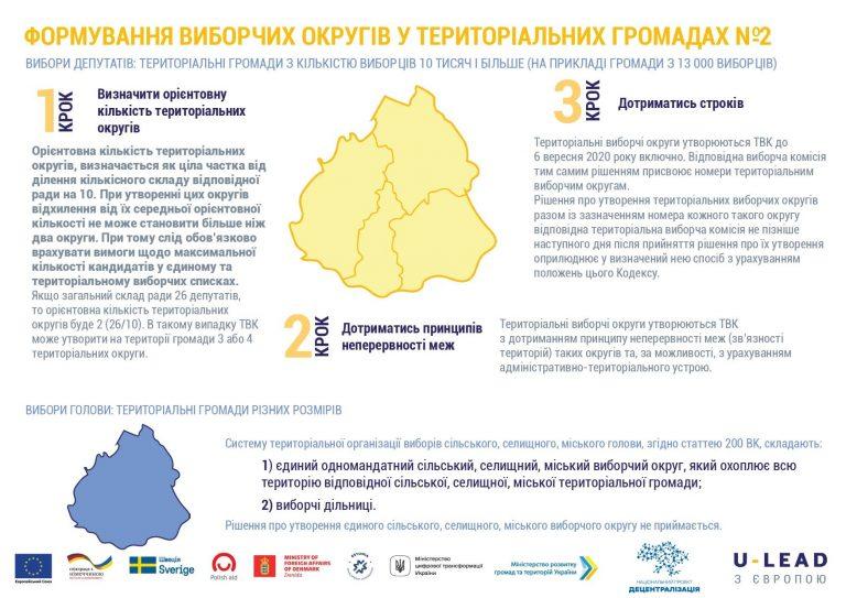 Важлива інформація про вимоги до формування виборчих округів у територіальних громадах.