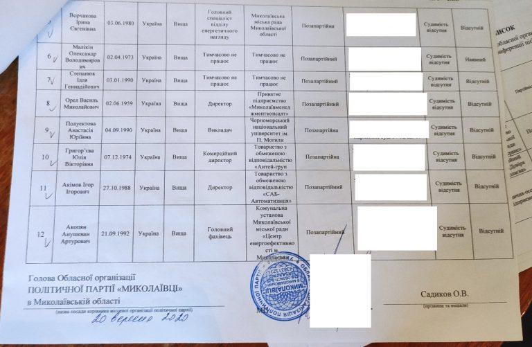 На Миколаївщині місцеві організації трьох партій недотримались гендерних вимог