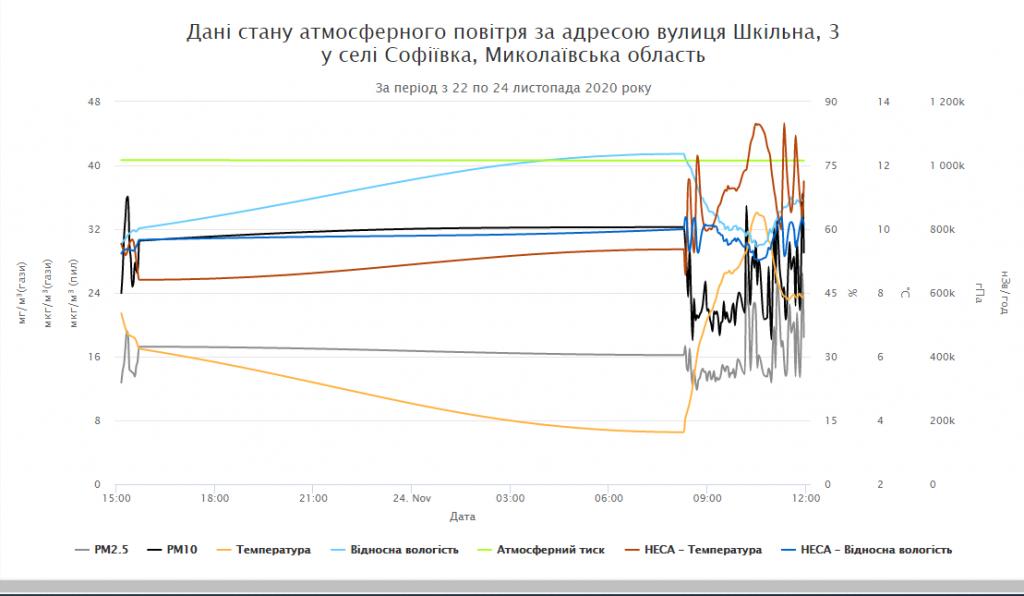 Графік станцію моніторингу якості повітря