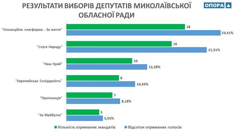 На виборах до Миколаївської облради найбільше мандатів отримав місцевий осередок партії «ОПЗЖ»