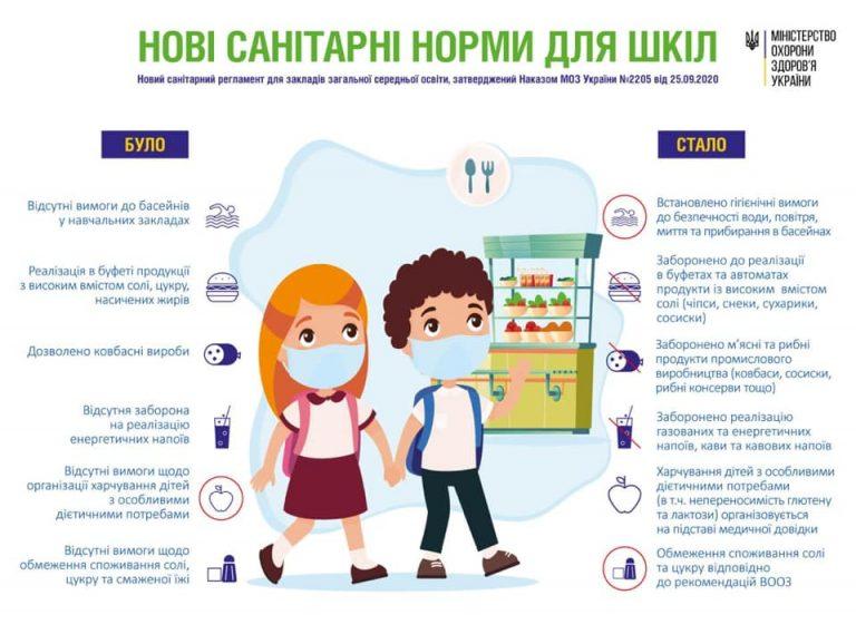 Віктор Ляшко: Новий Санітарний регламент для шкіл почне діяти з 1 січня 2021 року