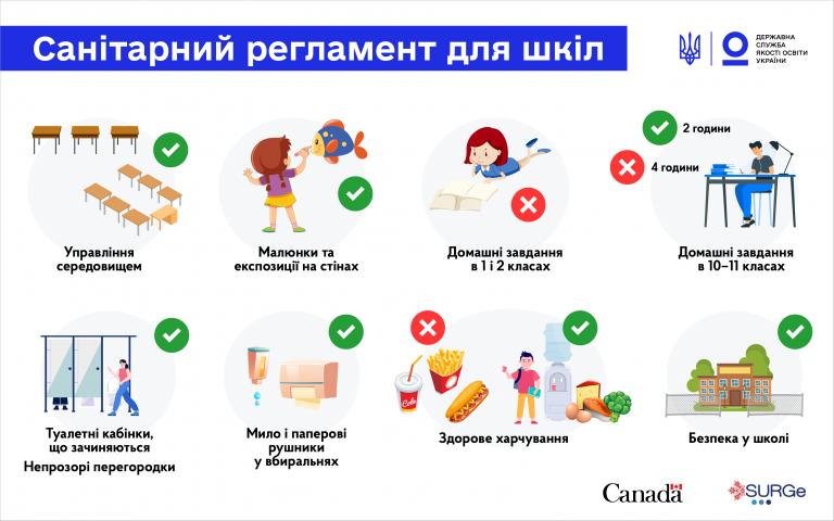 Санітарний регламент для шкіл: на що директору звернути увагу