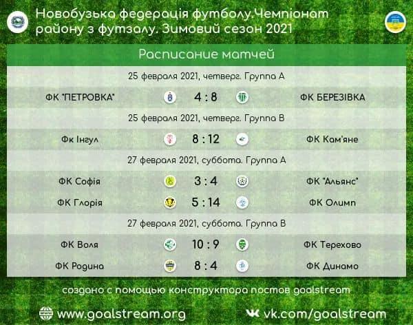 Турнірна таблиця та результати четвертого туру чемпіонату міста Новий Буг з футзалу.