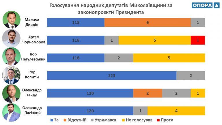 Народні депутати Миколаївщини максимально підтримують політику Володимира Зеленського
